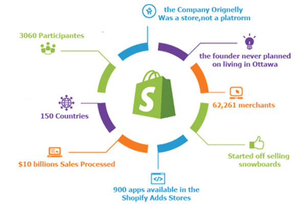 shopify seller services