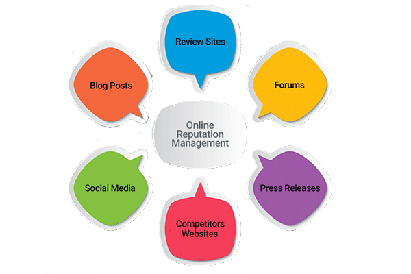 online marketing reputation